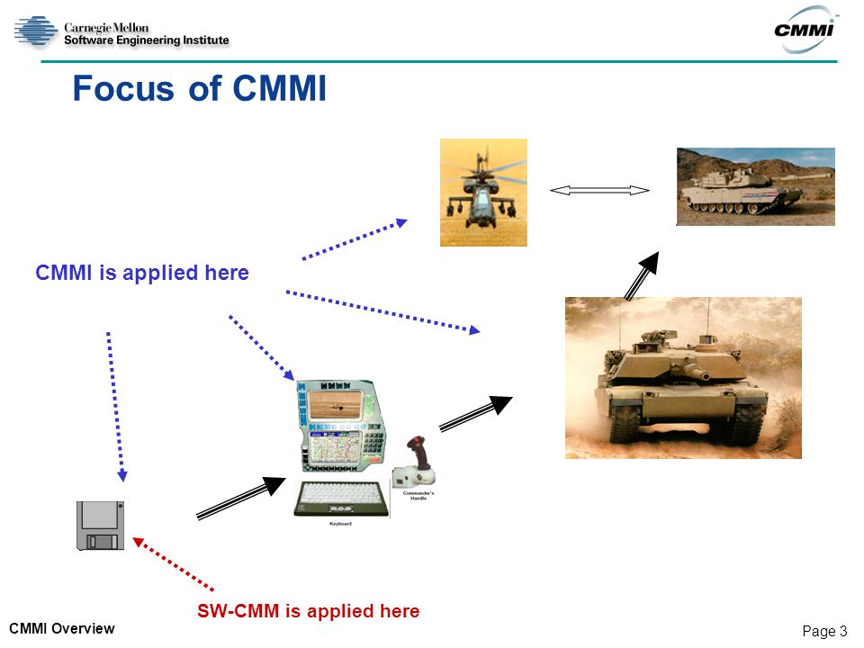 Focus of CMMI CMMI is applied here SW-CMM is applied here