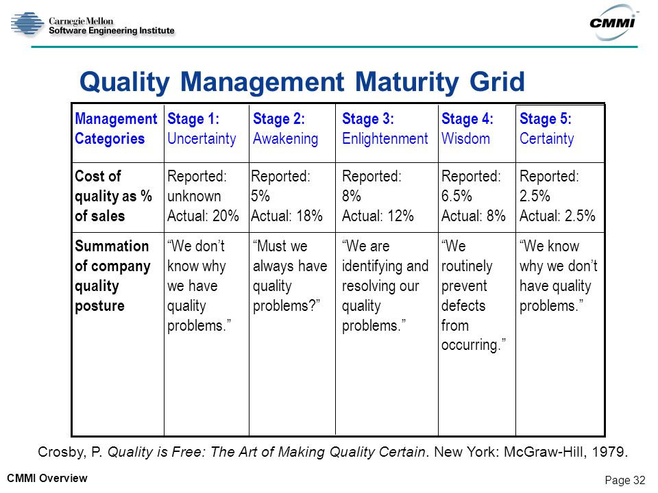 Quality Management Maturity Grid