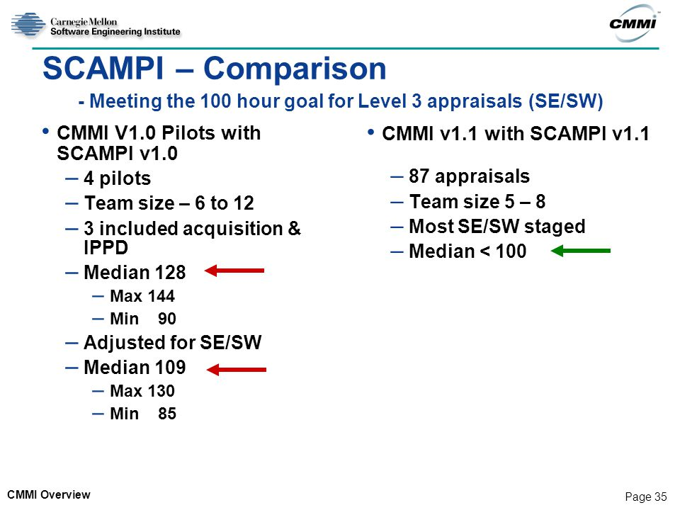 SCAMPI – Comparison - Meeting the 100 hour goal for Level 3 appraisals (SE/SW)