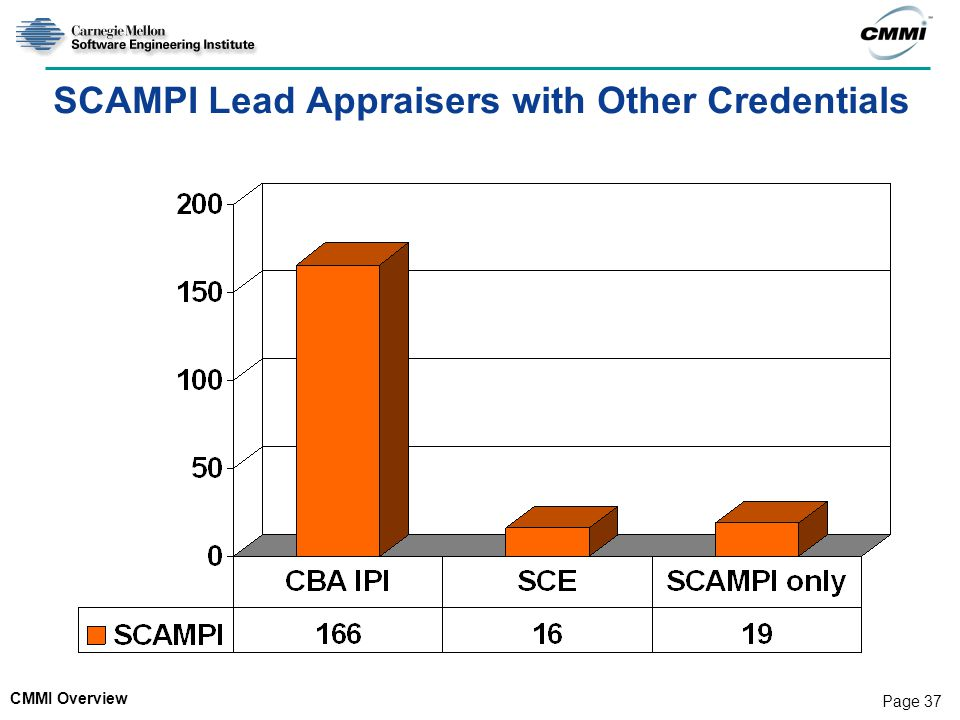 SCAMPI Lead Appraisers with Other Credentials