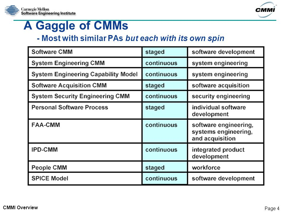 A Gaggle of CMMs - Most with similar PAs but each with its own spin