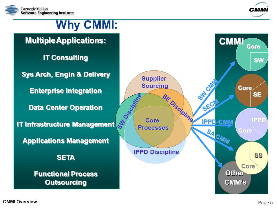Why CMMI: CMMI Multiple Applications: CMM's IT Consulting