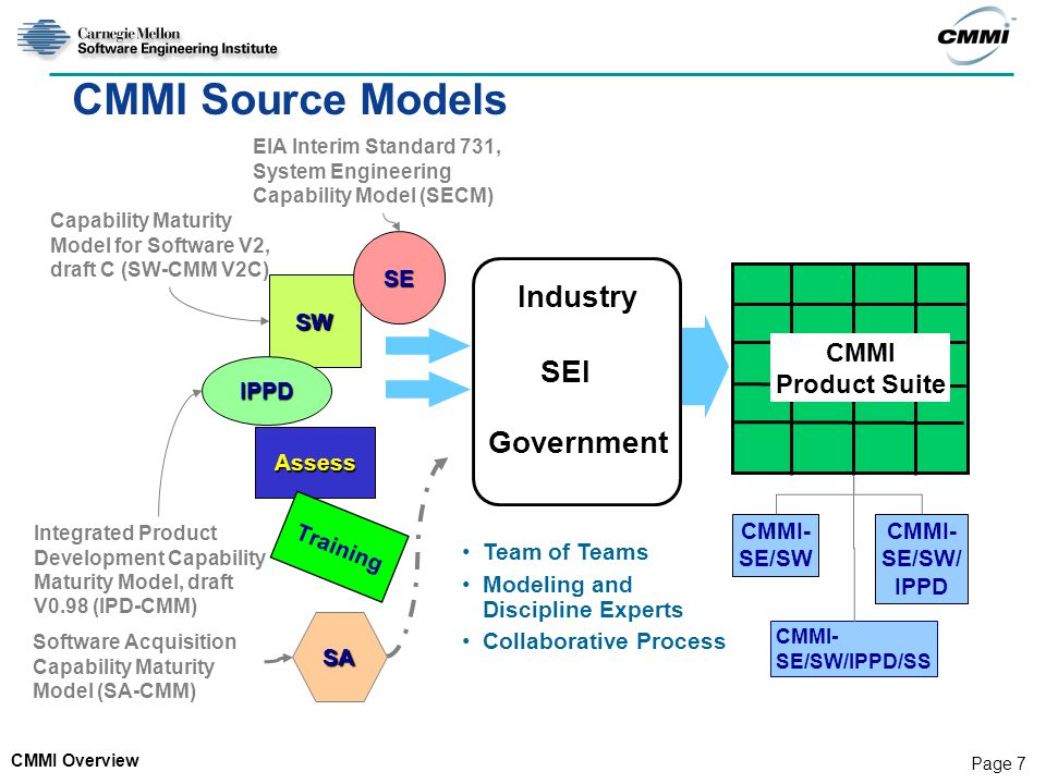 ... CMMI Source Models Industry SEI Government CMMI Product Suite SE