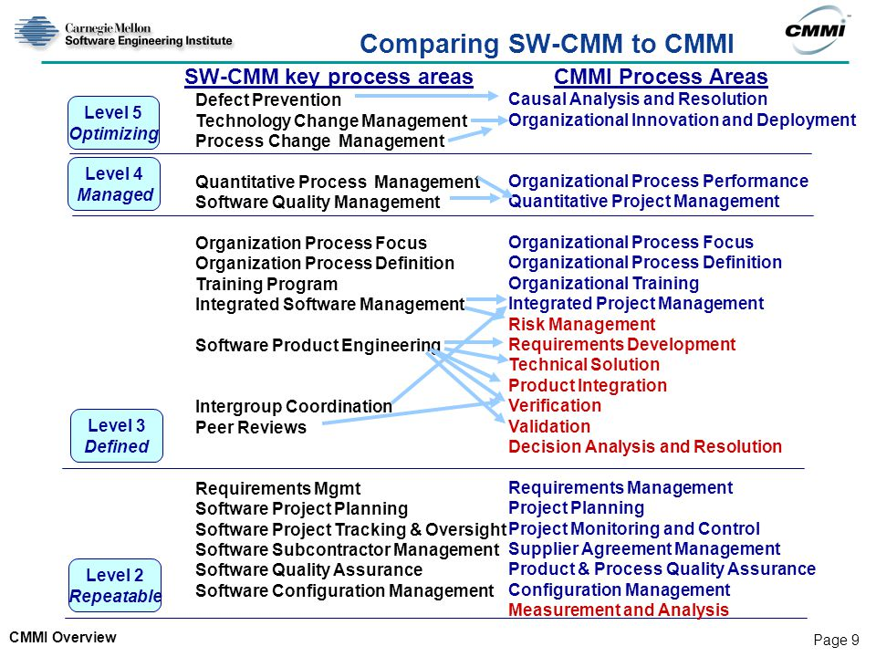 Comparing SW-CMM to CMMI