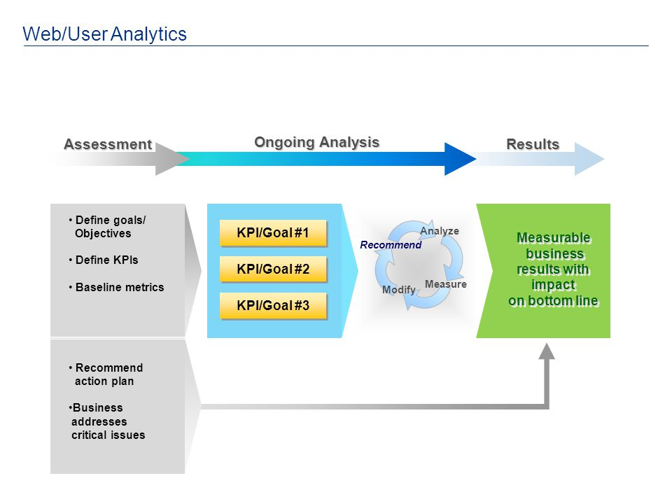 Web/User Analytics Assessment Ongoing Analysis Results KPI/Goal #1