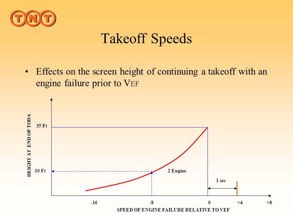 SPEED OF ENGINE FAILURE RELATIVE TO VEF