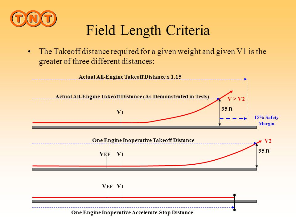 Field Length Criteria The Takeoff distance required for a given weight and given V1 is the greater of three different distances: