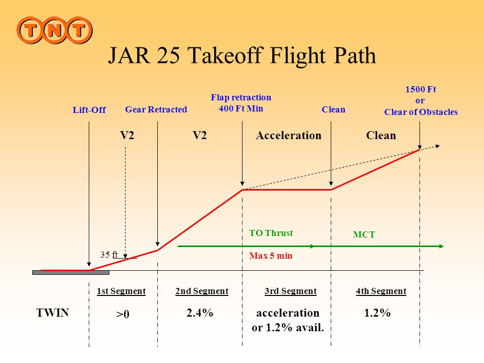 JAR 25 Takeoff Flight Path