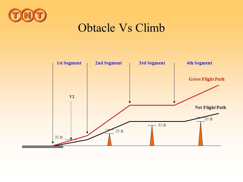 Obtacle Vs Climb 1st Segment 2nd Segment 3rd Segment 4th Segment
