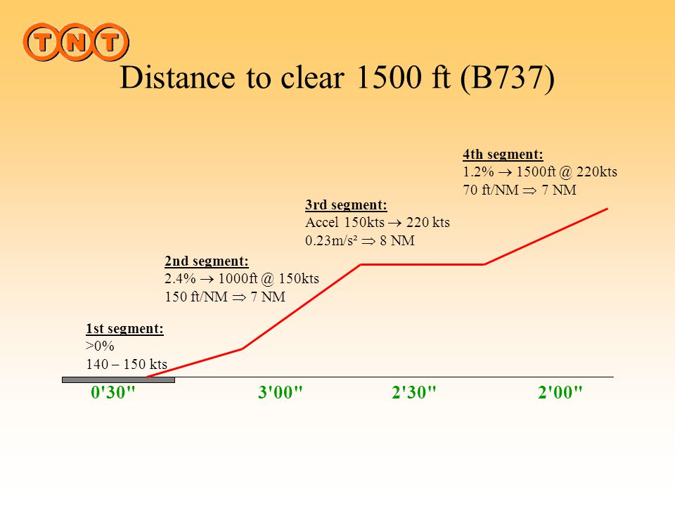 Distance to clear 1500 ft (B737)
