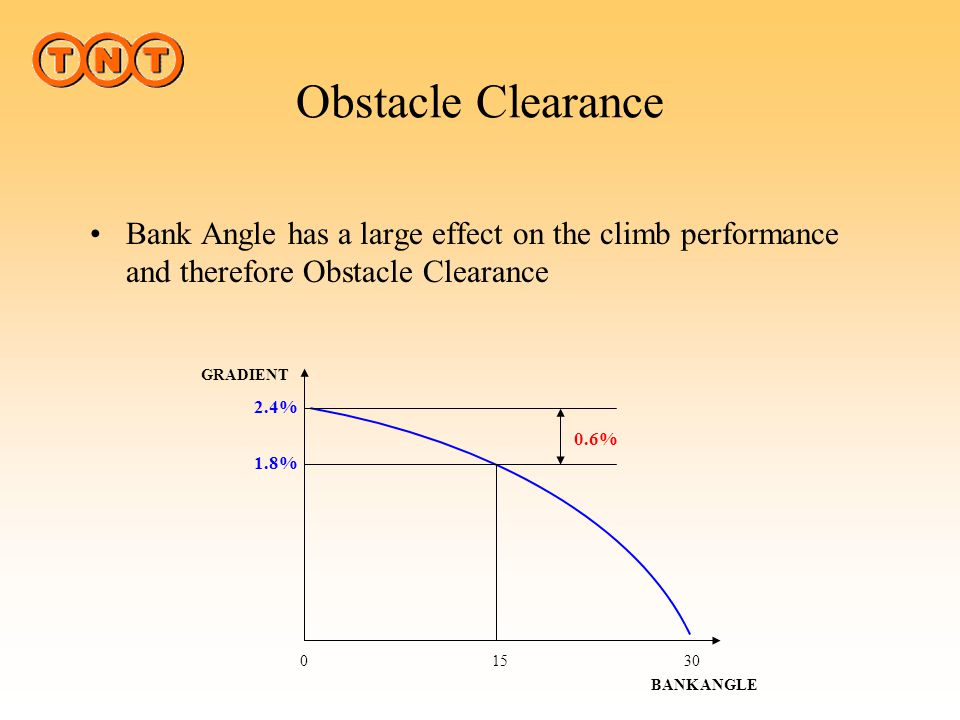 Obstacle Clearance Bank Angle has a large effect on the climb performance and therefore Obstacle Clearance.