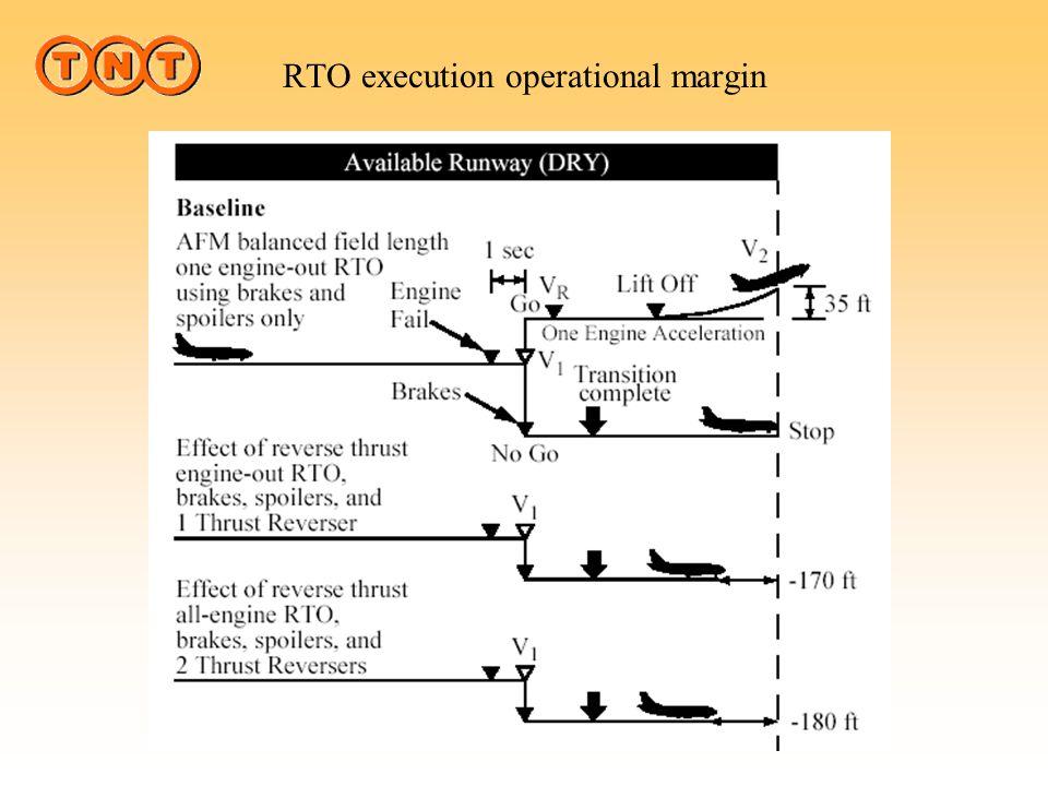 RTO execution operational margin