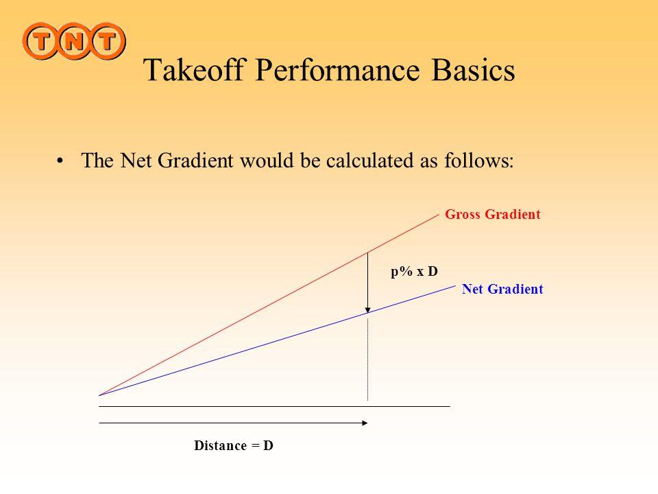 Takeoff Performance Basics