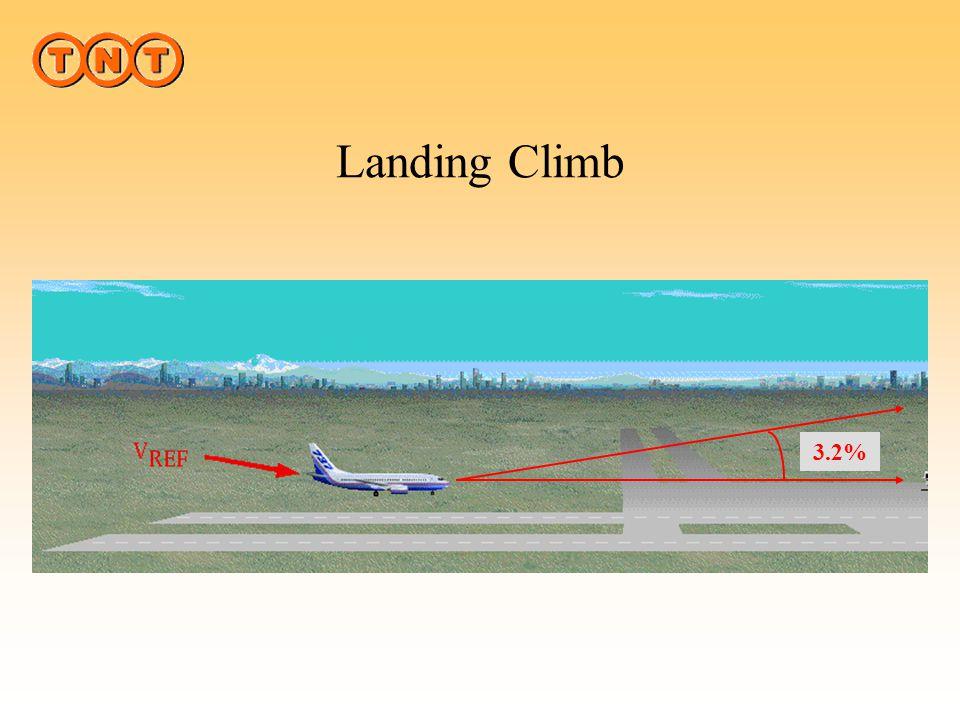 Landing Climb What is Landing Climb 3.2%