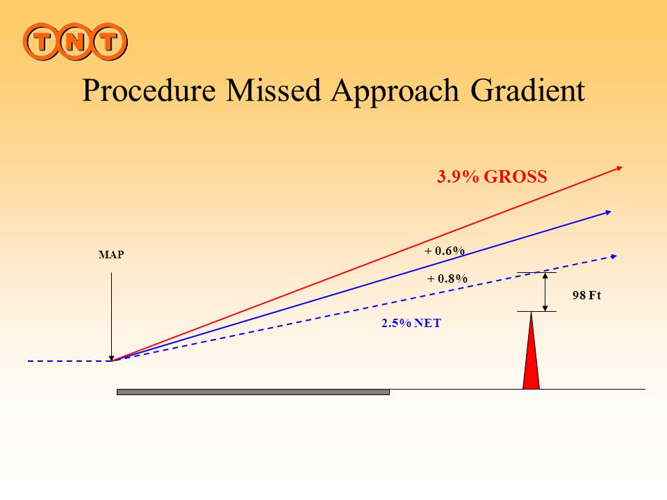 Procedure Missed Approach Gradient