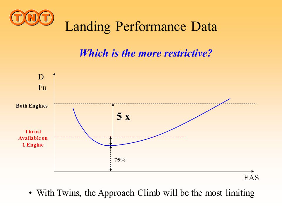 Landing Performance Data