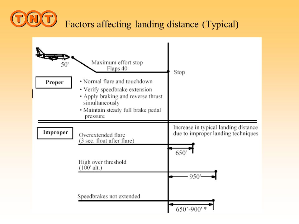 Factors affecting landing distance (Typical)