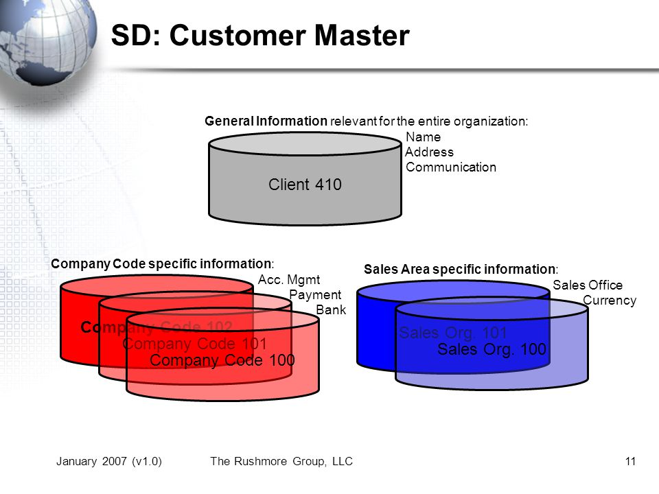 SD: Customer Master Client 410 Company Code 102 Sales Org. 101