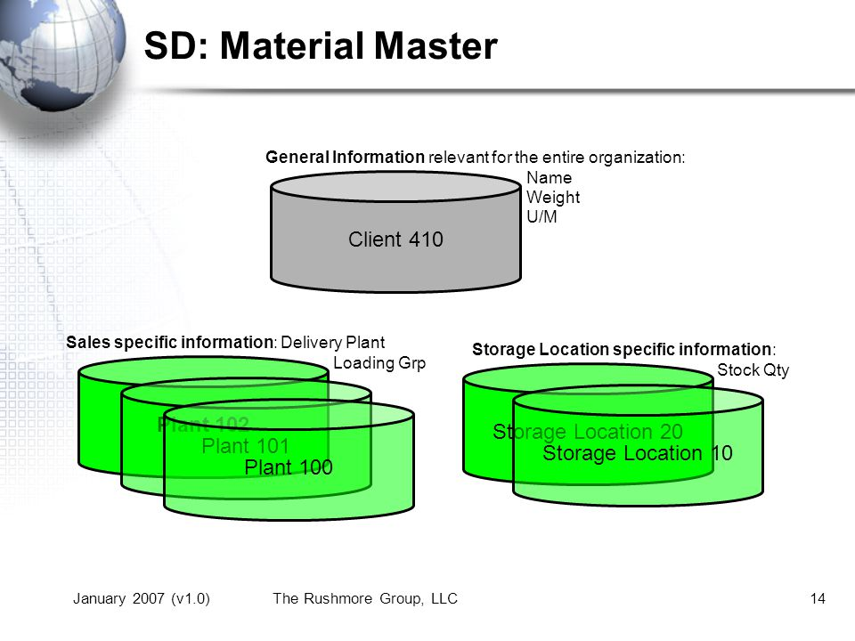 SD: Material Master Client 410 Plant 102 Storage Location 20 Plant 101