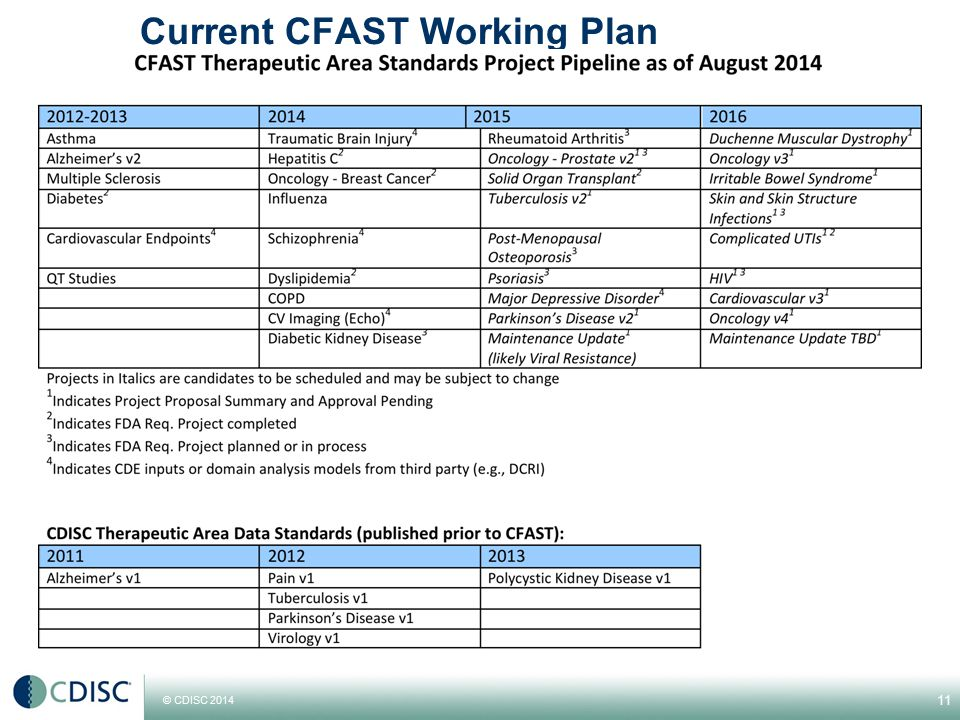 Current CFAST Working Plan