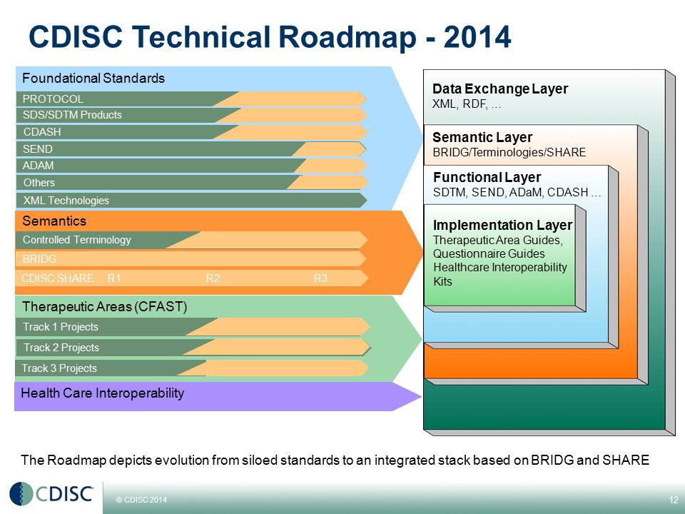 CDISC Technical Roadmap - 2014