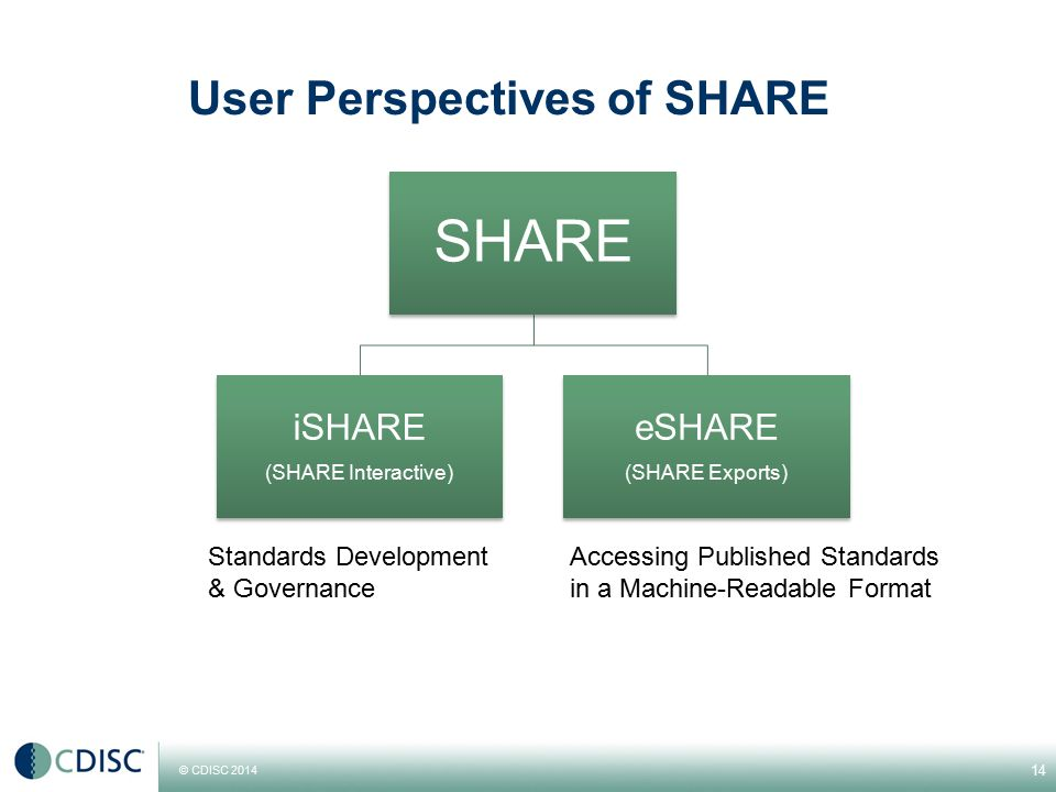 User Perspectives of SHARE