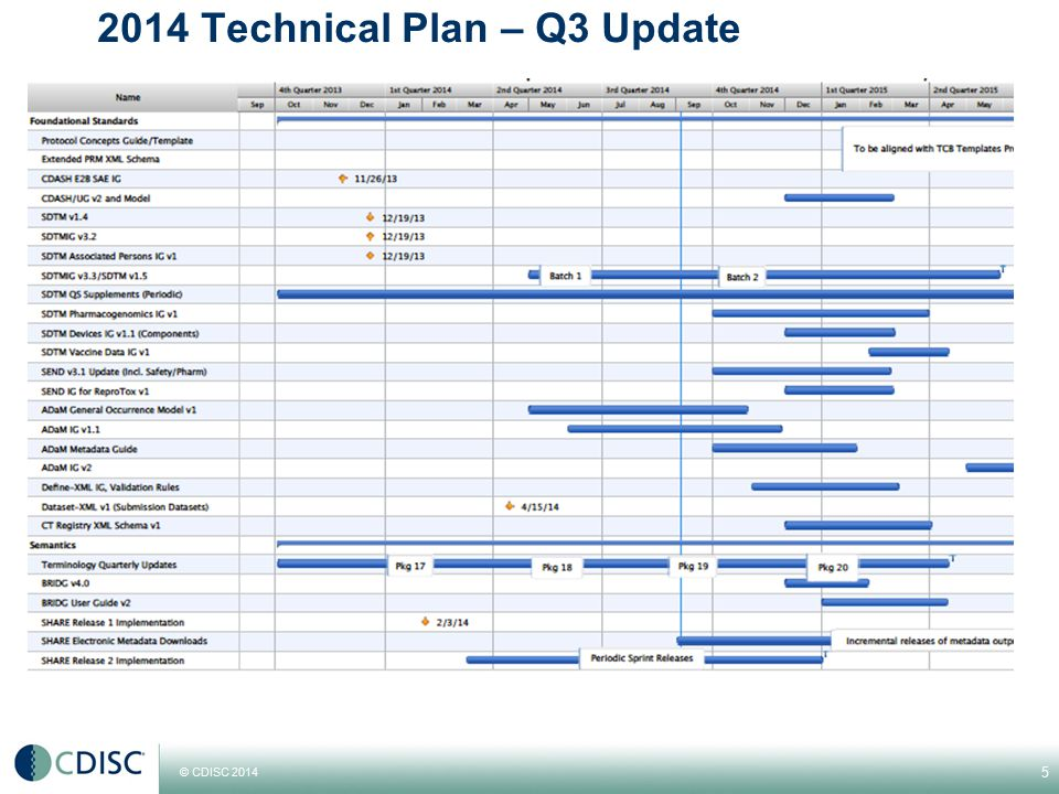 2014 Technical Plan – Q3 Update