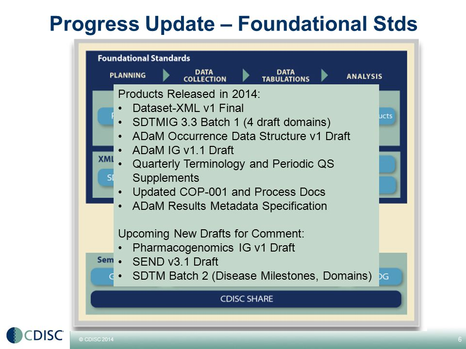 Progress Update – Foundational Stds