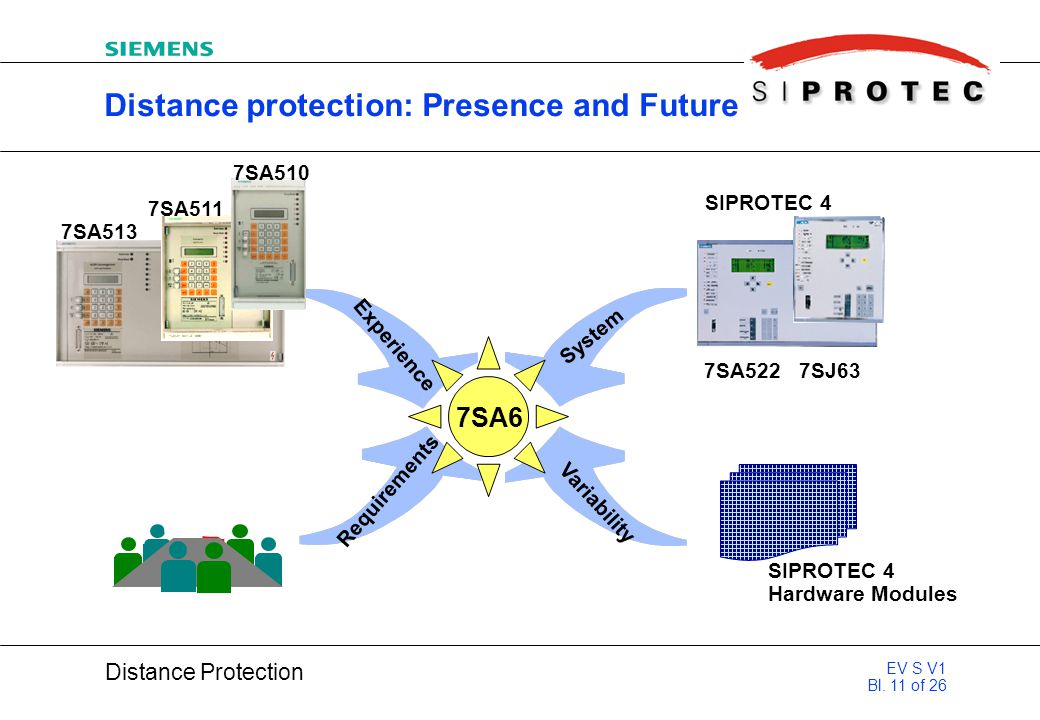 Distance protection: Presence and Future