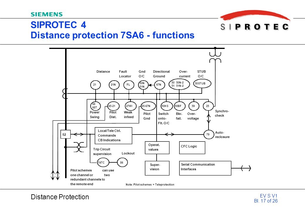 SIPROTEC 4 Distance protection 7SA6 - functions