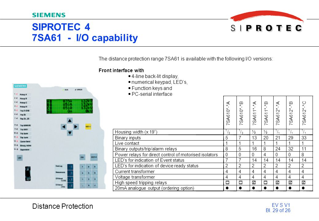 SIPROTEC 4 7SA61 - I/O capability