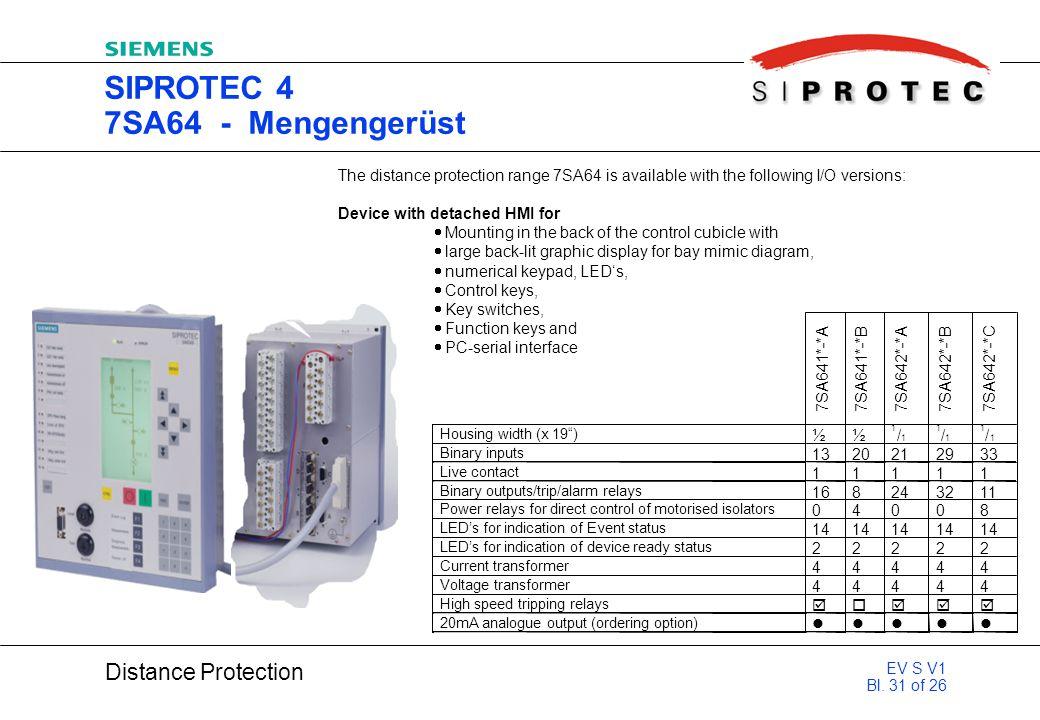 SIPROTEC 4 7SA64 - Mengengerüst