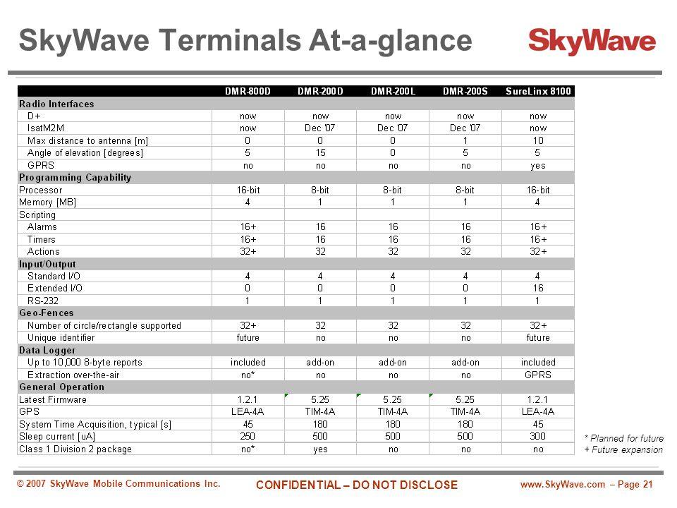 SkyWave Terminals At-a-glance