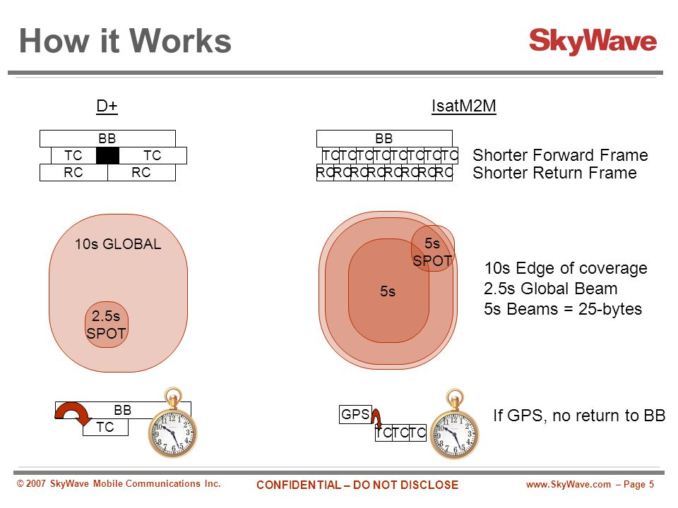 How it Works D+ IsatM2M Shorter Forward Frame Shorter Return Frame