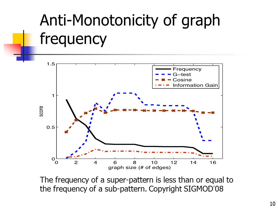Anti-Monotonicity of graph frequency