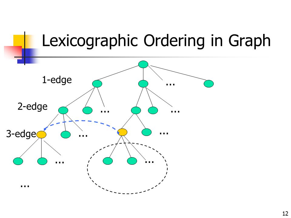 Lexicographic Ordering in Graph