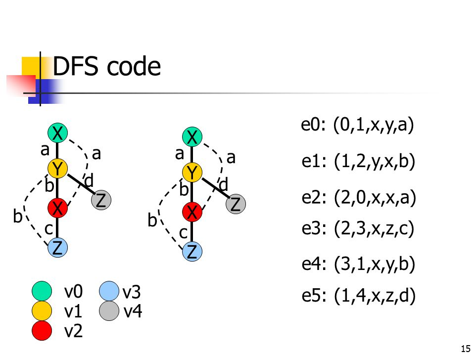 DFS code Y a e0: (0,1,x,y,a) X X a a a e2: (2,0,x,x,a) X b