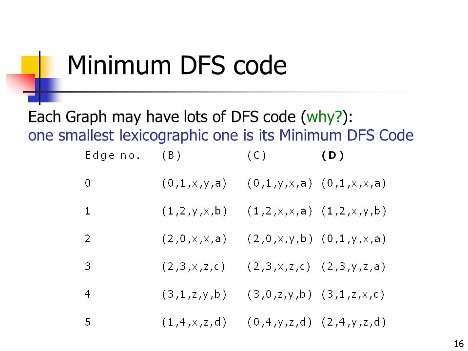 Minimum DFS code Each Graph may have lots of DFS code (why ):