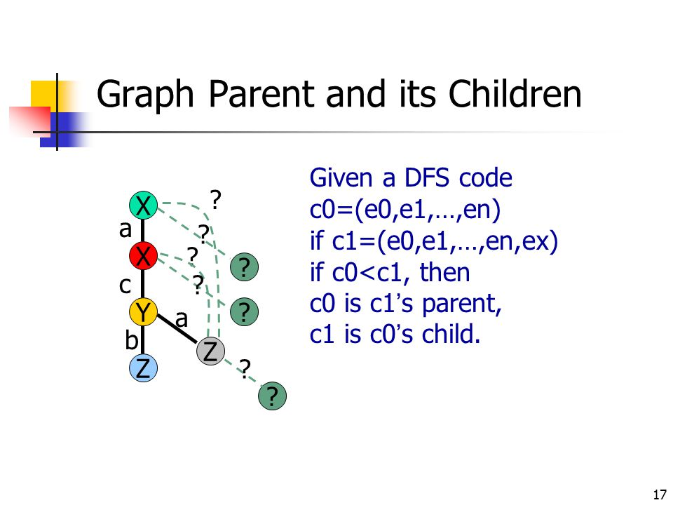 Graph Parent and its Children