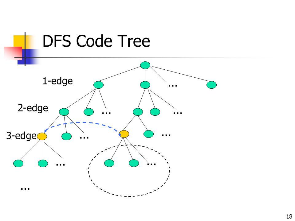 DFS Code Tree 1-edge ... 2-edge ... ... ... ... 3-edge ... ... ...