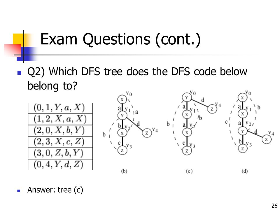 Exam Questions (cont.) Q2) Which DFS tree does the DFS code below belong to Answer: tree (c)
