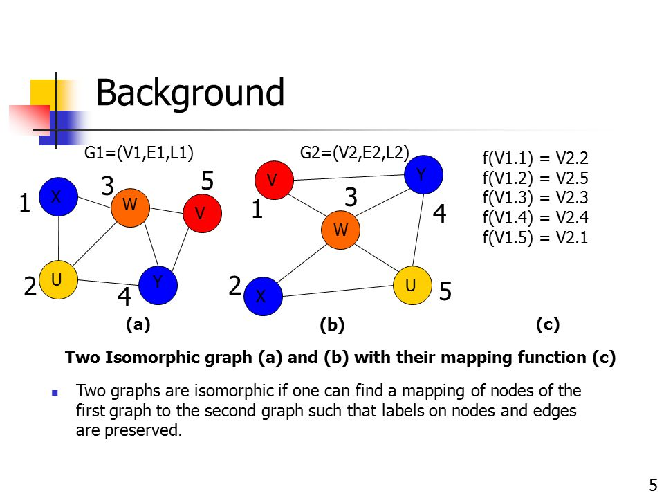 Two Isomorphic graph (a) and (b) with their mapping function (c)