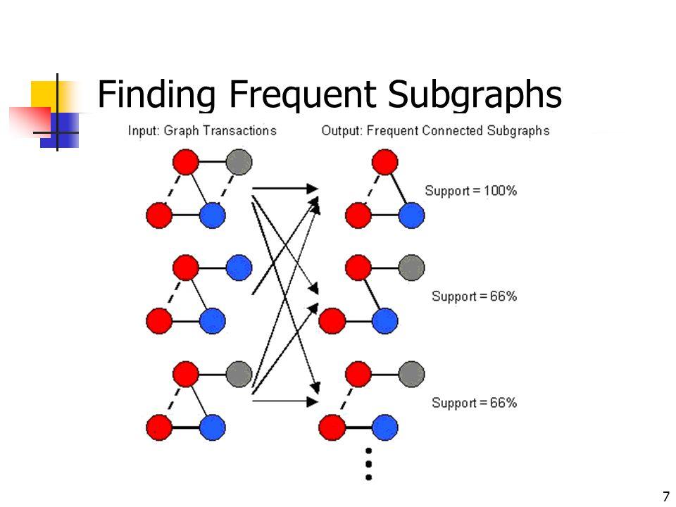 Finding Frequent Subgraphs