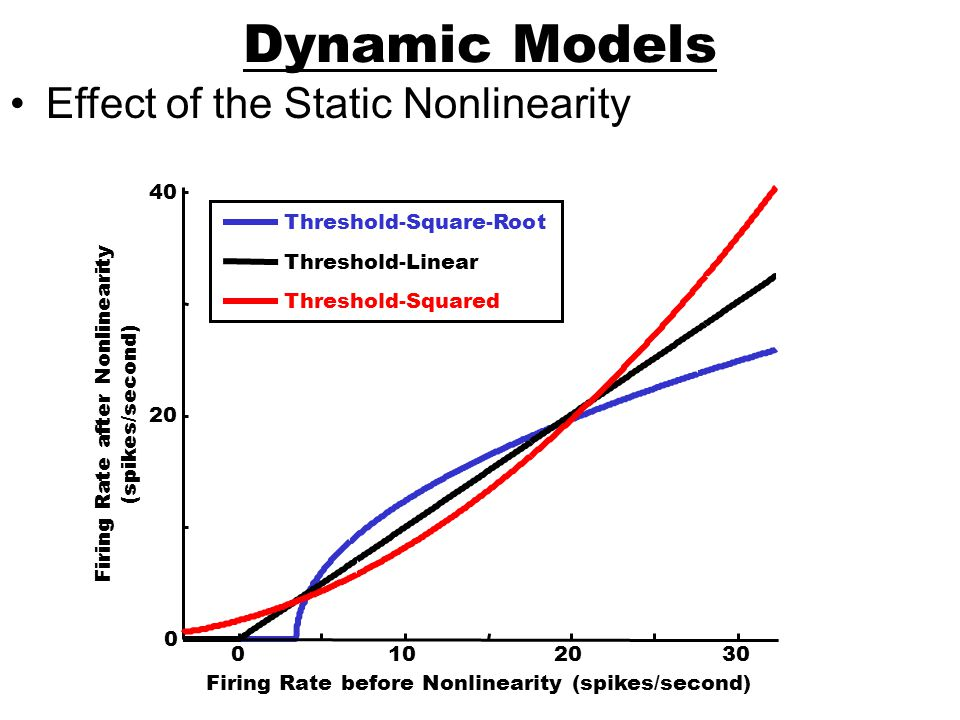 Firing Rate after Nonlinearity