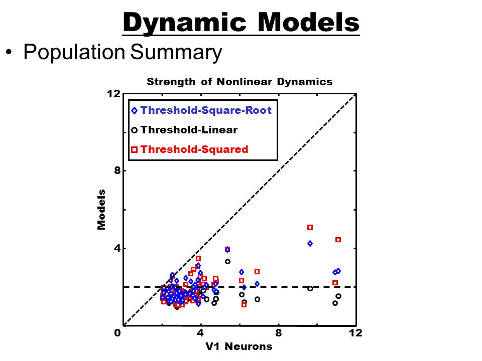 Strength of Nonlinear Dynamics