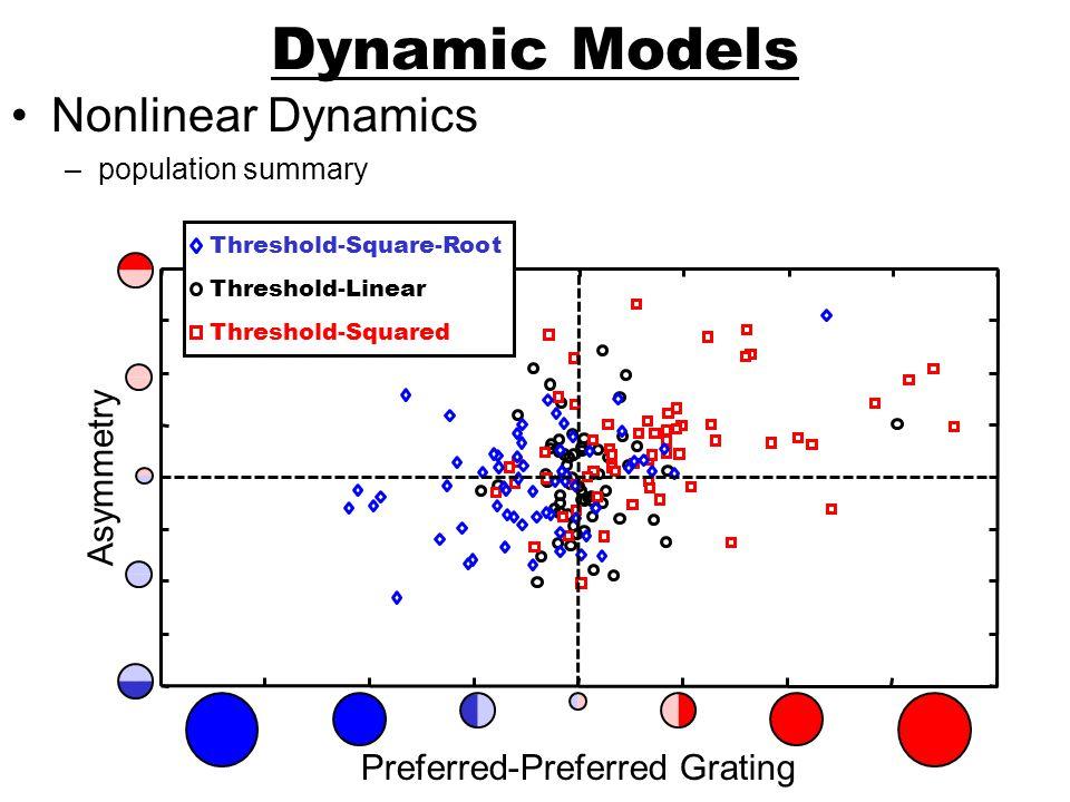 Dynamic Models Nonlinear Dynamics Asymmetry