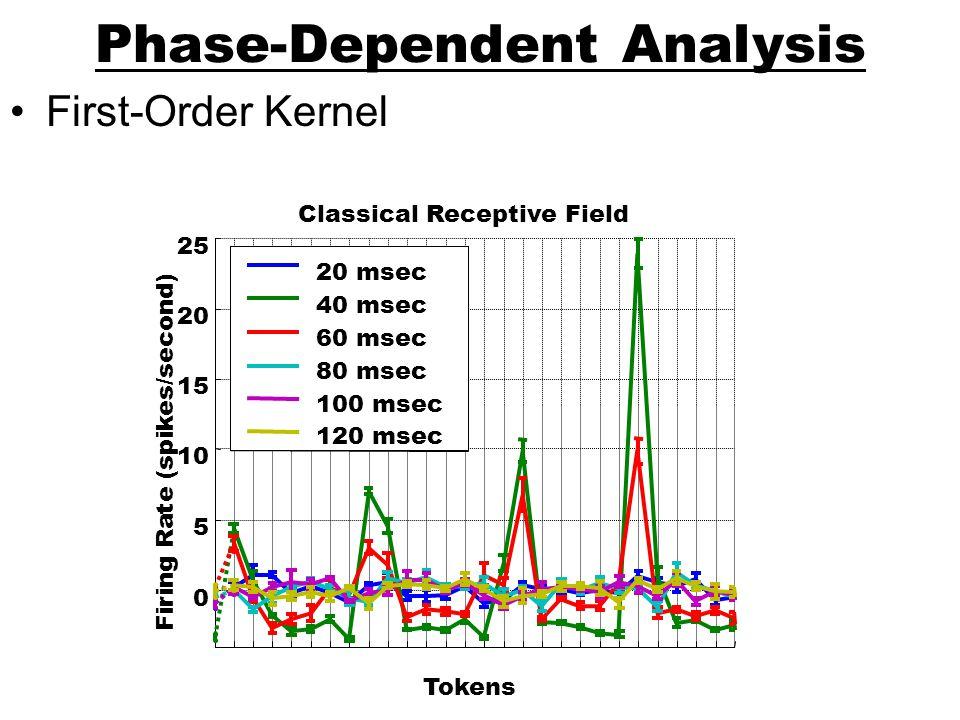 Phase-Dependent Analysis