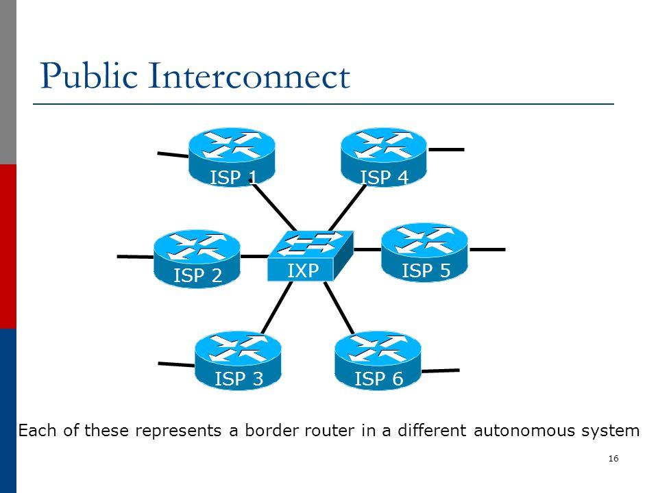 Public Interconnect ISP 1 ISP 4 IXP ISP 5 ISP 2 ISP 3 ISP 6
