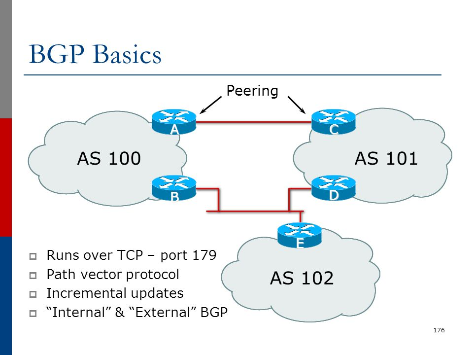 BGP Basics AS 100 AS 101 AS 102 Peering E B D A C