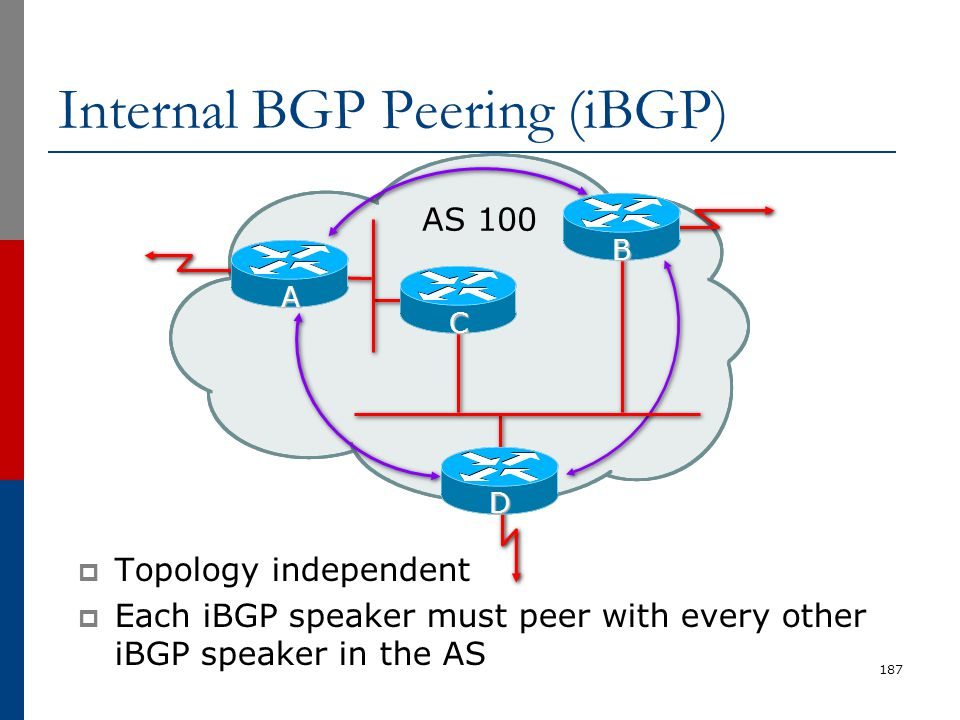 Internal BGP Peering (iBGP)